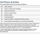 Pew Interent Research-Cell Phone Activities
